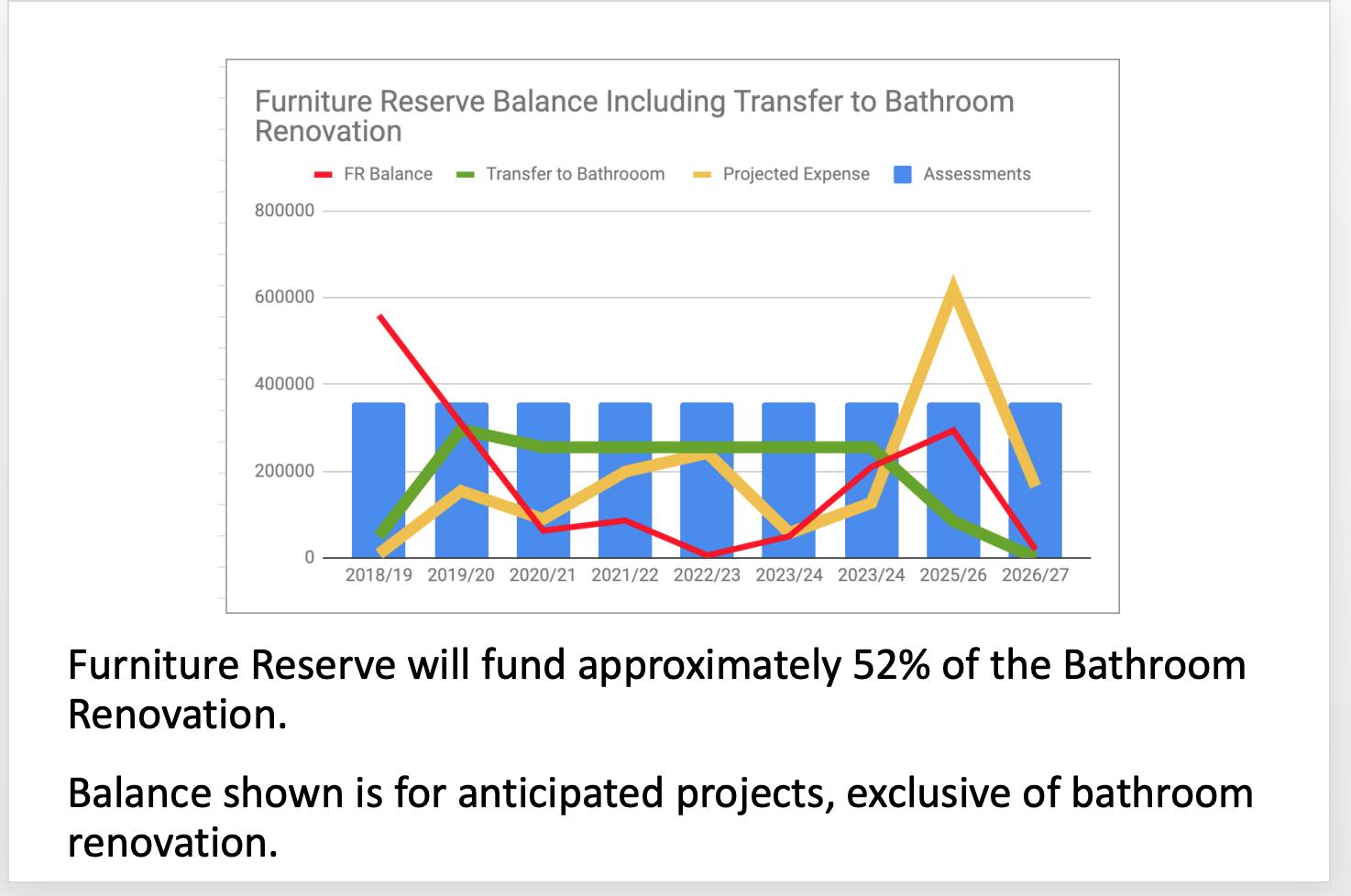 Furniture Reserve Balance 13