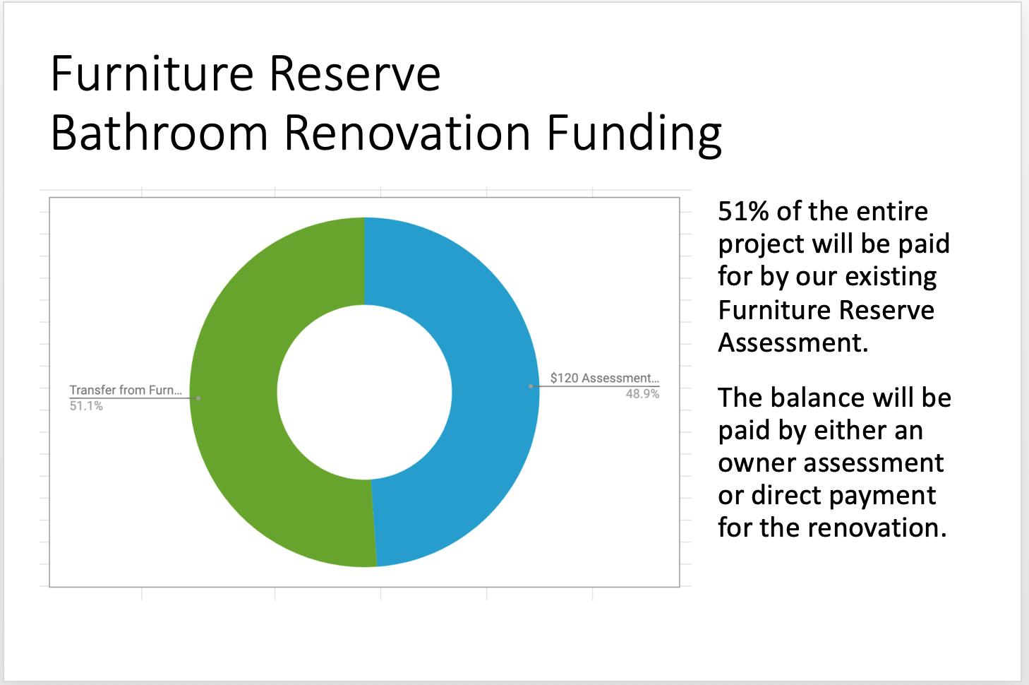 FR Bathroom Reno Funding 14